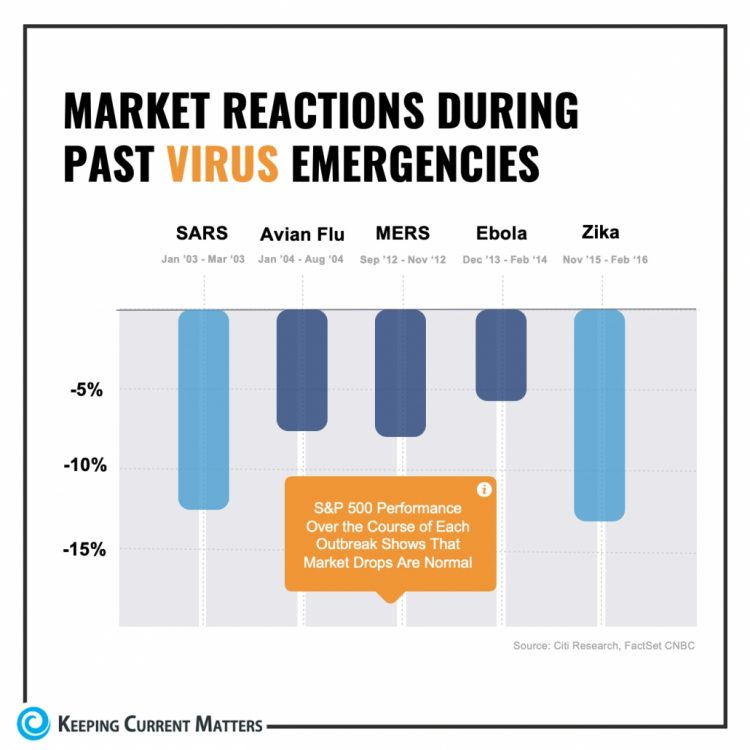 Past Market Performance